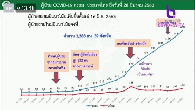 เปิดกราฟ ไทยมีแนวโน้มติดเชื้อพุ่งขึ้นต่อเนื่อง ผู้ป่วยรายใหม่ 143 คน ยอดสะสม 1,388 คน