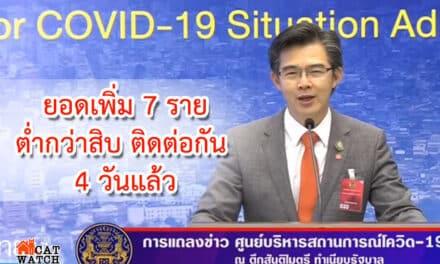 เป็นวันที่ 4 ติดต่อกัน ที่ประเทศไทยพบผู้ติดเชื้อไวรัสโควิด-19 ต่ำกว่าเลข2หลัก