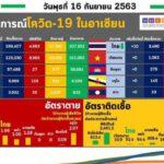 """วช.อัพเดท """"โควิด"""" ภูมิภาคอาเซียน """"พม่า"""" แซงไทยขึ้นอันดับ 5 ติดเชื้อวันเดียวเกิน 300 คน"""
