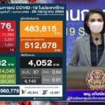 โควิดวันนี้ ติดเชื้อนิวไฮ 15,376 ราย ดับอีก 87 ราย