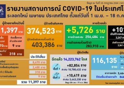 โคราชติดเชื้อเพิ่ม 142 ราย ตาย 1 ยอดติดเชื้อรวมแล้ว กว่า 3,000 ราย